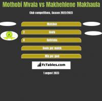 Mothobi Mvala vs Makhehlene Makhaula h2h player stats
