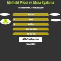 Mothobi Mvala vs Musa Nyatama h2h player stats