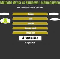 Mothobi Mvala vs Renielwe Letsholonyane h2h player stats