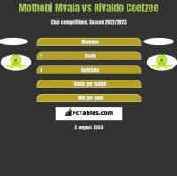 Mothobi Mvala vs Rivaldo Coetzee h2h player stats