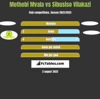 Mothobi Mvala vs Sibusiso Vilakazi h2h player stats