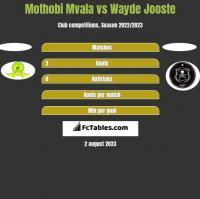 Mothobi Mvala vs Wayde Jooste h2h player stats