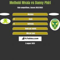 Mothobi Mvala vs Danny Phiri h2h player stats