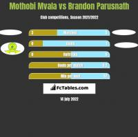 Mothobi Mvala vs Brandon Parusnath h2h player stats