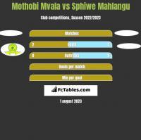 Mothobi Mvala vs Sphiwe Mahlangu h2h player stats