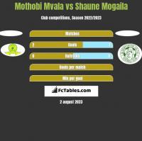 Mothobi Mvala vs Shaune Mogaila h2h player stats