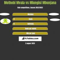 Mothobi Mvala vs Mlungisi Mbunjana h2h player stats