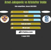 Arnel Jakupovic vs Kristoffer Velde h2h player stats