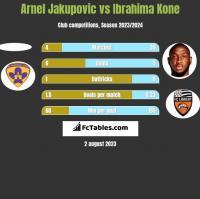 Arnel Jakupovic vs Ibrahima Kone h2h player stats