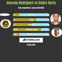 Goncalo Rodrigues vs Andre Horta h2h player stats
