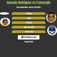 Goncalo Rodrigues vs Fransergio h2h player stats