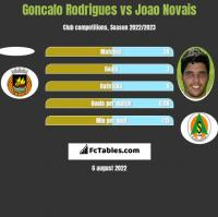 Goncalo Rodrigues vs Joao Novais h2h player stats