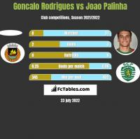 Goncalo Rodrigues vs Joao Palinha h2h player stats