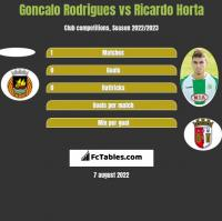 Goncalo Rodrigues vs Ricardo Horta h2h player stats