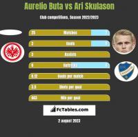 Aurelio Buta vs Ari Skulason h2h player stats