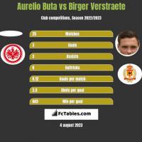 Aurelio Buta vs Birger Verstraete h2h player stats