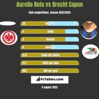 Aurelio Buta vs Brecht Capon h2h player stats