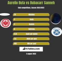 Aurelio Buta vs Bubacarr Sanneh h2h player stats