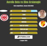 Aurelio Buta vs Dino Arslanagic h2h player stats