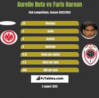 Aurelio Buta vs Faris Haroun h2h player stats