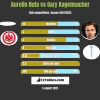 Aurelio Buta vs Gary Kagelmacher h2h player stats