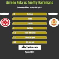 Aurelio Buta vs Geoffry Hairemans h2h player stats