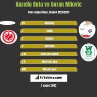 Aurelio Buta vs Goran Milovic h2h player stats