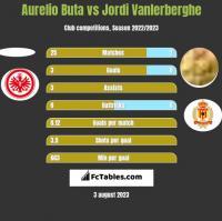 Aurelio Buta vs Jordi Vanlerberghe h2h player stats