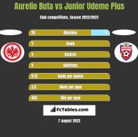 Aurelio Buta vs Junior Udeme Pius h2h player stats