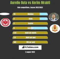 Aurelio Buta vs Kerim Mrabti h2h player stats