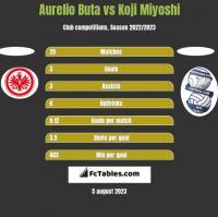 Aurelio Buta vs Koji Miyoshi h2h player stats