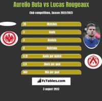 Aurelio Buta vs Lucas Rougeaux h2h player stats