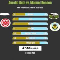 Aurelio Buta vs Manuel Benson h2h player stats