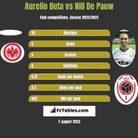 Aurelio Buta vs Nill De Pauw h2h player stats