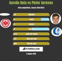 Aurelio Buta vs Pieter Gerkens h2h player stats
