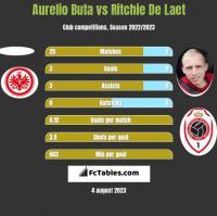 Aurelio Buta vs Ritchie De Laet h2h player stats