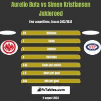 Aurelio Buta vs Simen Kristiansen Jukleroed h2h player stats