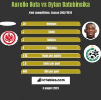 Aurelio Buta vs Dylan Batubinsika h2h player stats