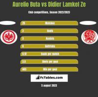 Aurelio Buta vs Didier Lamkel Ze h2h player stats