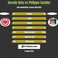 Aurelio Buta vs Philippe Sandler h2h player stats