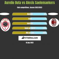 Aurelio Buta vs Alexis Saelemaekers h2h player stats