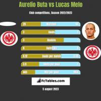 Aurelio Buta vs Lucas Melo h2h player stats