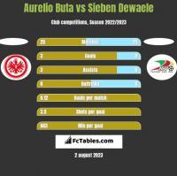 Aurelio Buta vs Sieben Dewaele h2h player stats