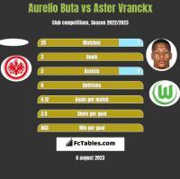 Aurelio Buta vs Aster Vranckx h2h player stats