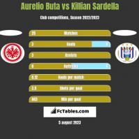 Aurelio Buta vs Killian Sardella h2h player stats