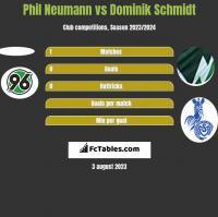 Phil Neumann vs Dominik Schmidt h2h player stats