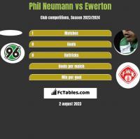 Phil Neumann vs Ewerton h2h player stats