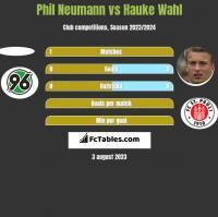 Phil Neumann vs Hauke Wahl h2h player stats