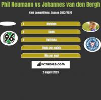 Phil Neumann vs Johannes van den Bergh h2h player stats