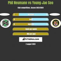 Phil Neumann vs Young-Jae Seo h2h player stats